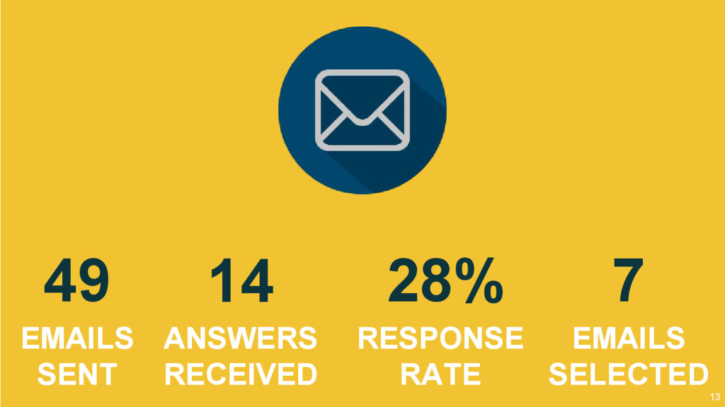 13 49 EMAILS SENT 14 ANSWERS RECEIVED 7 EMAILS ...
