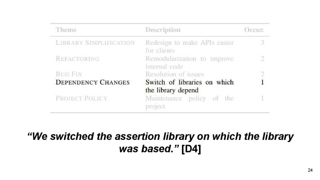 "24 ""We switched the assertion library on which ..."