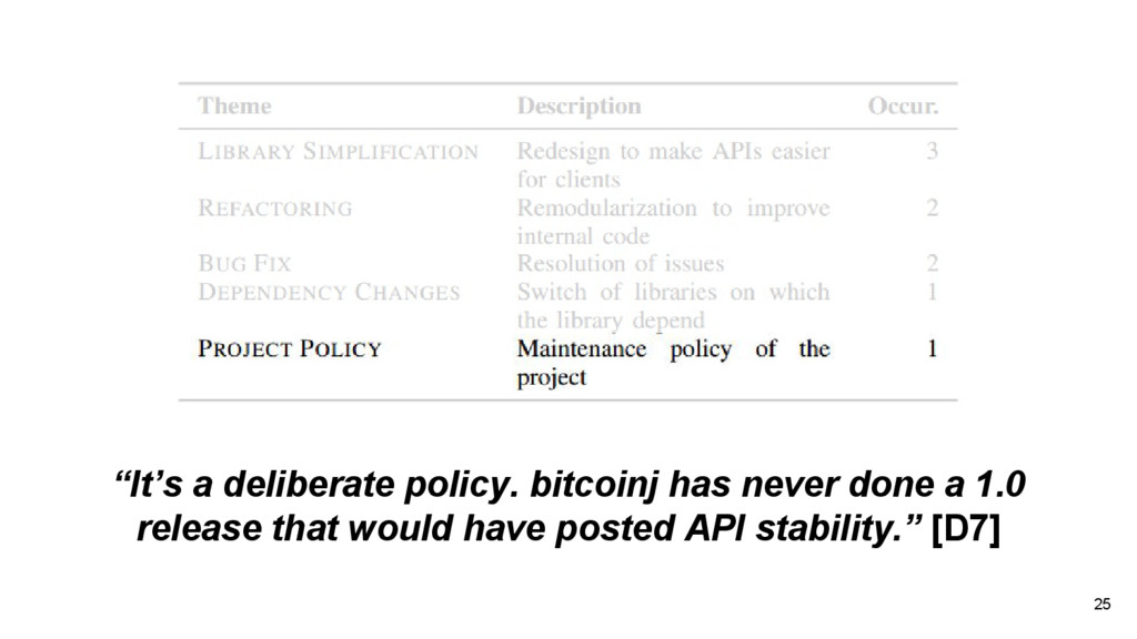 "25 ""It's a deliberate policy. bitcoinj has neve..."