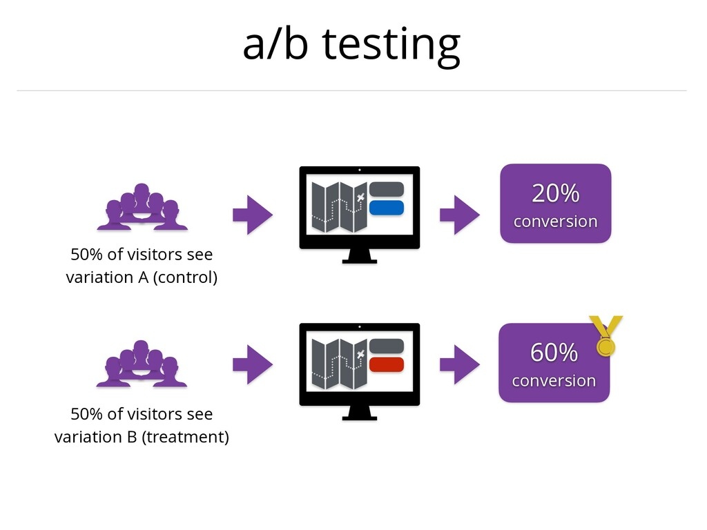 a/b testing 50% of visitors see variation A (co...