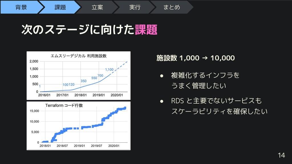 次のステージに向けた課題 施設数 1,000 → 10,000 ● 複雑化するインフラを うま...
