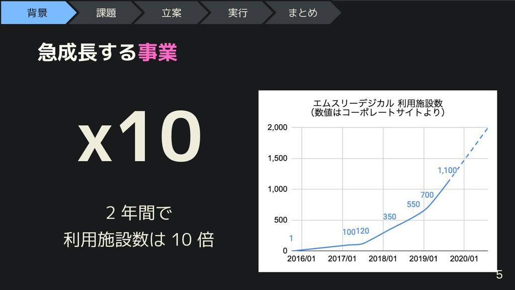 急成長する事業 x10 2 年間で 利用施設数は 10 倍 背景 課題 立案 実行 まとめ 5