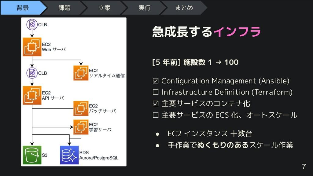 急成長するインフラ [5 年前] 施設数 1 → 100 ☑ Configuration Man...