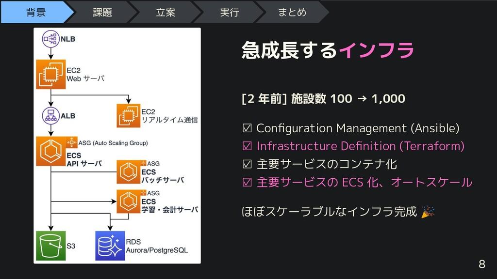急成長するインフラ [2 年前] 施設数 100 → 1,000 ☑ Configuration...