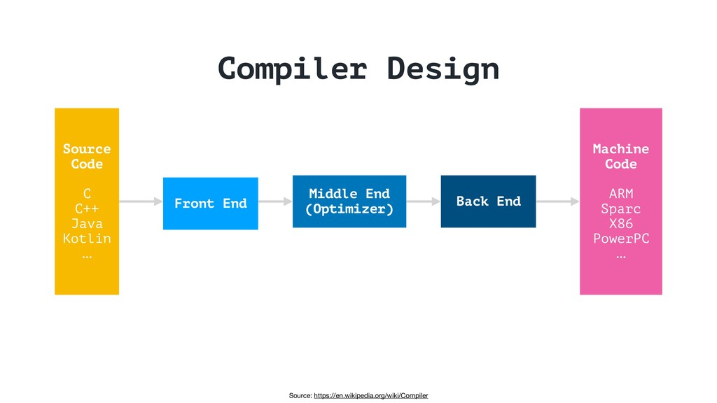 Source: https://en.wikipedia.org/wiki/Compiler ...
