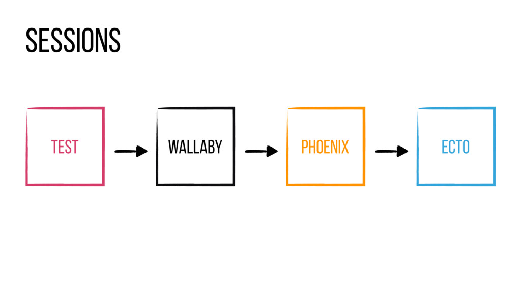 Wallaby Phoenix EcTo Test Sessions
