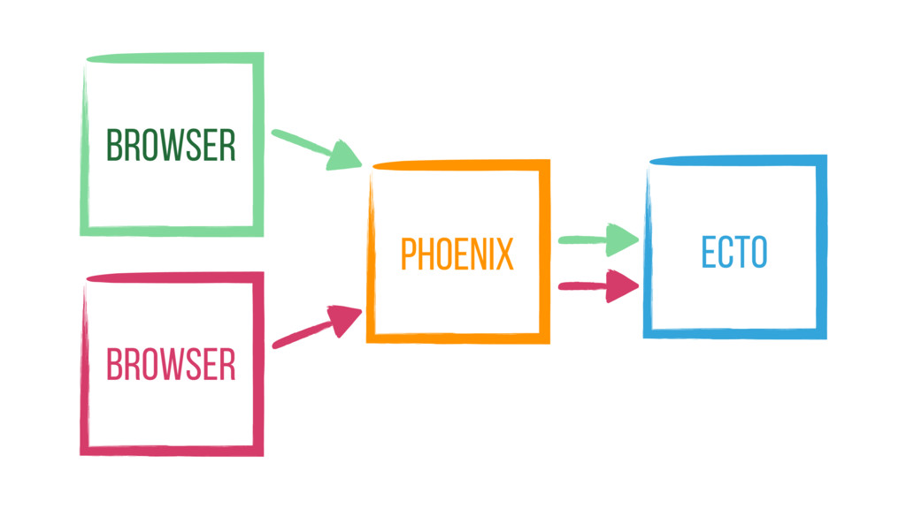 Browser Browser Phoenix Ecto