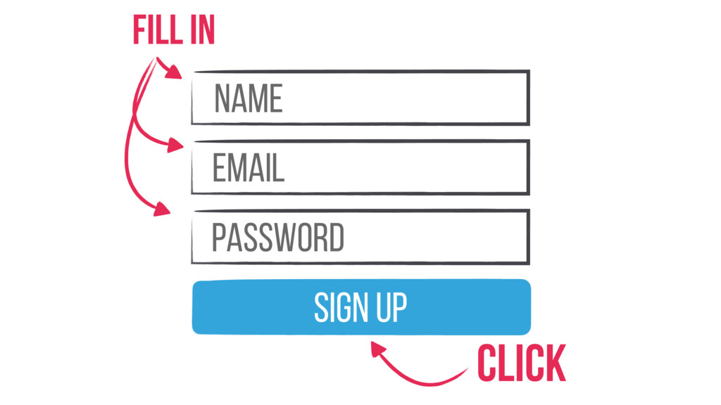 Name email Password Sign Up Fill in Click