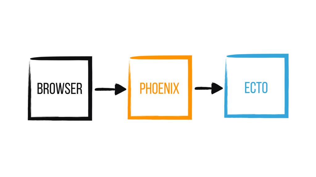 Browser Phoenix Ecto