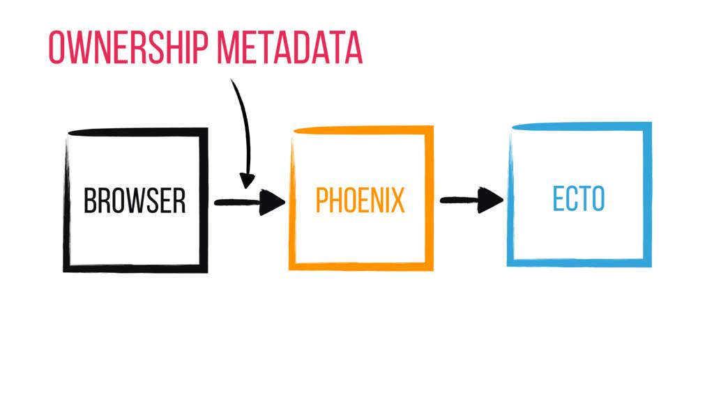 Browser Phoenix Ecto Ownership Metadata