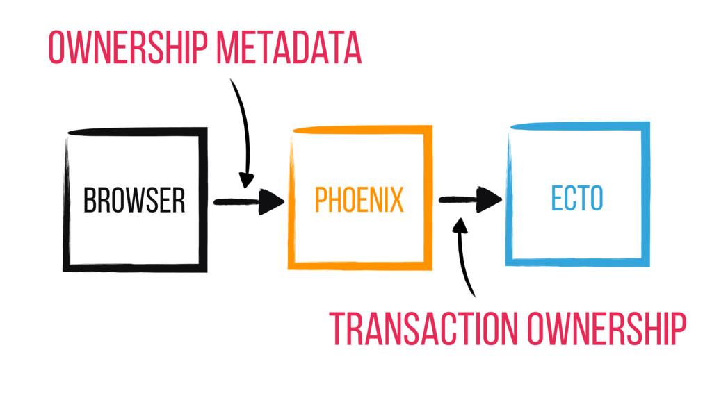 Browser Phoenix Ecto Ownership Metadata Transac...