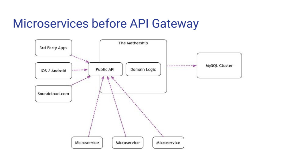 Microservices before API Gateway