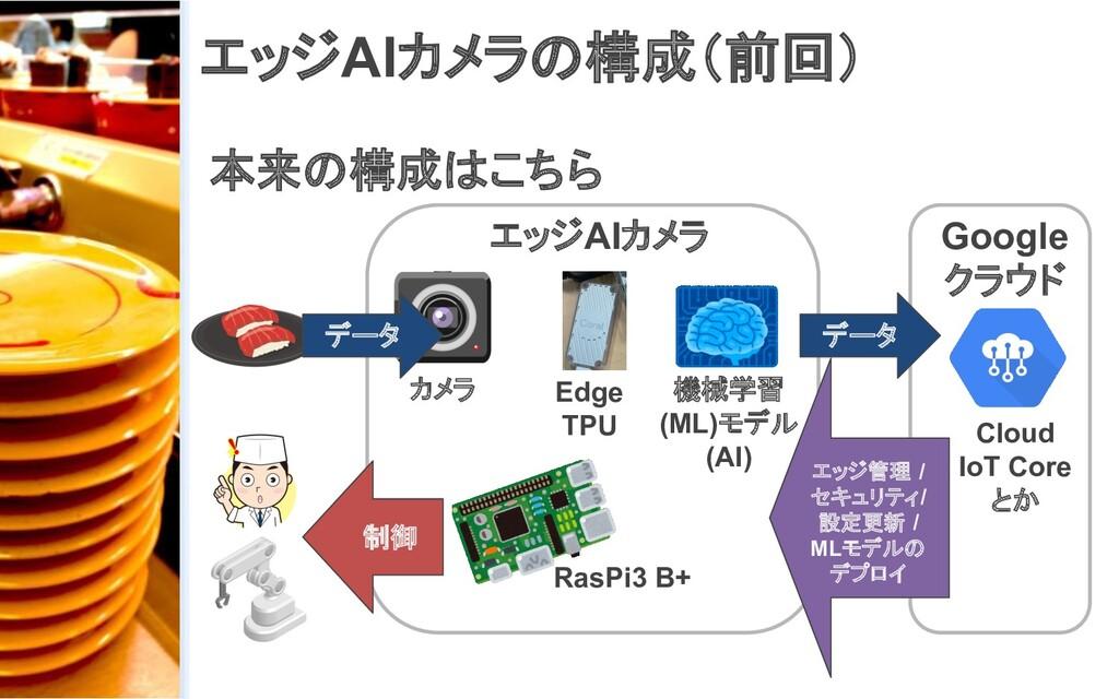 エッジAIカメラの構成(前回) 本来の構成はこちら カメラ 機械学習 (ML)モデル (AI)...