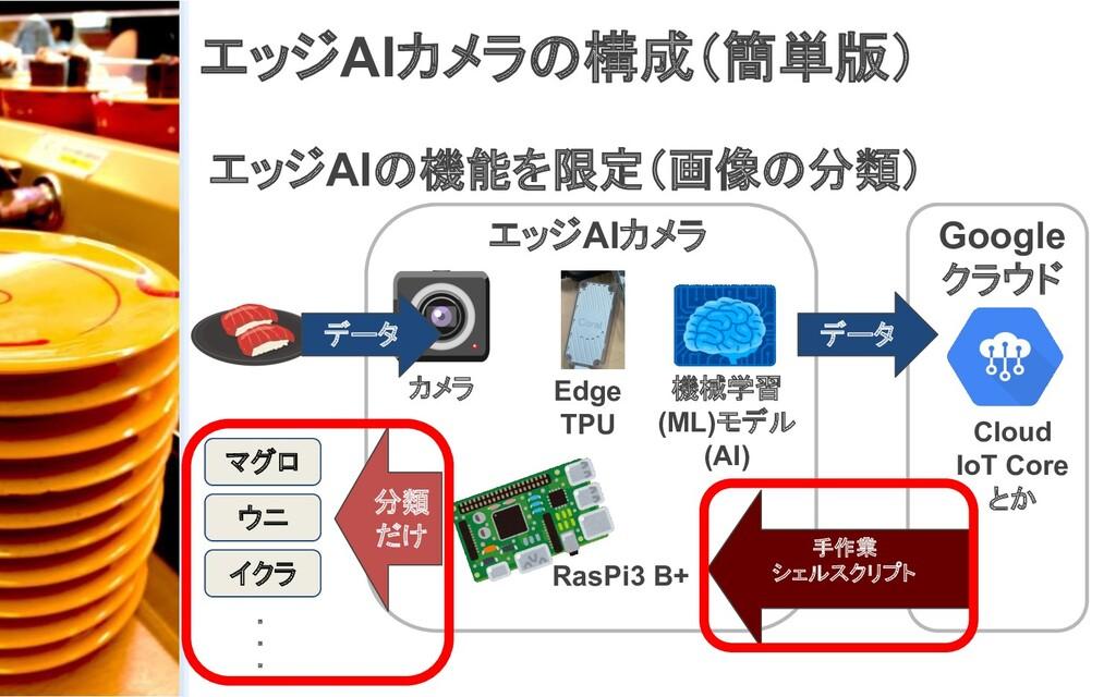 エッジAIカメラの構成(簡単版) エッジAIの機能を限定(画像の分類) カメラ 機械学習 (M...