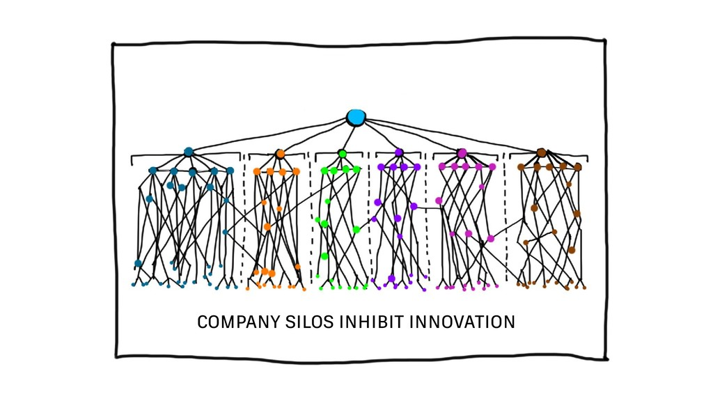 COMPANY SILOS INHIBIT INNOVATION