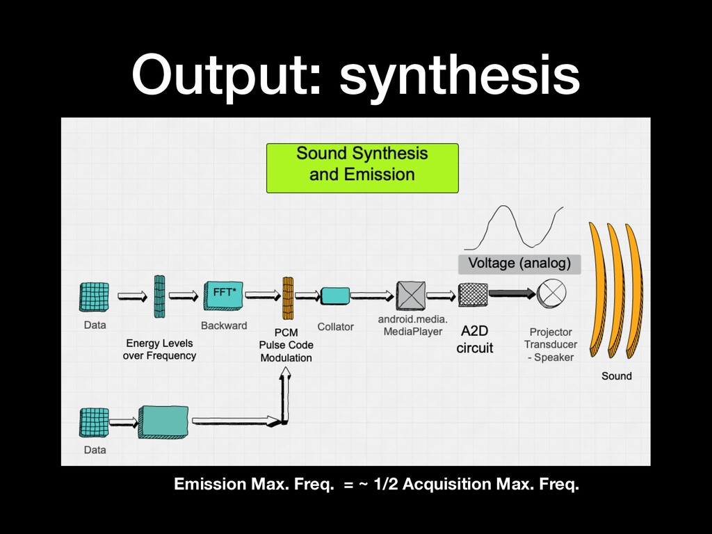 Output: synthesis Emission Max. Freq. = ~ 1/2 A...