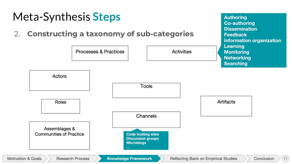 2. Constructing a taxonomy of sub-categories Me...