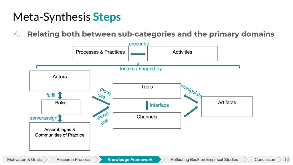Meta-Synthesis Steps 4. Relating both between s...