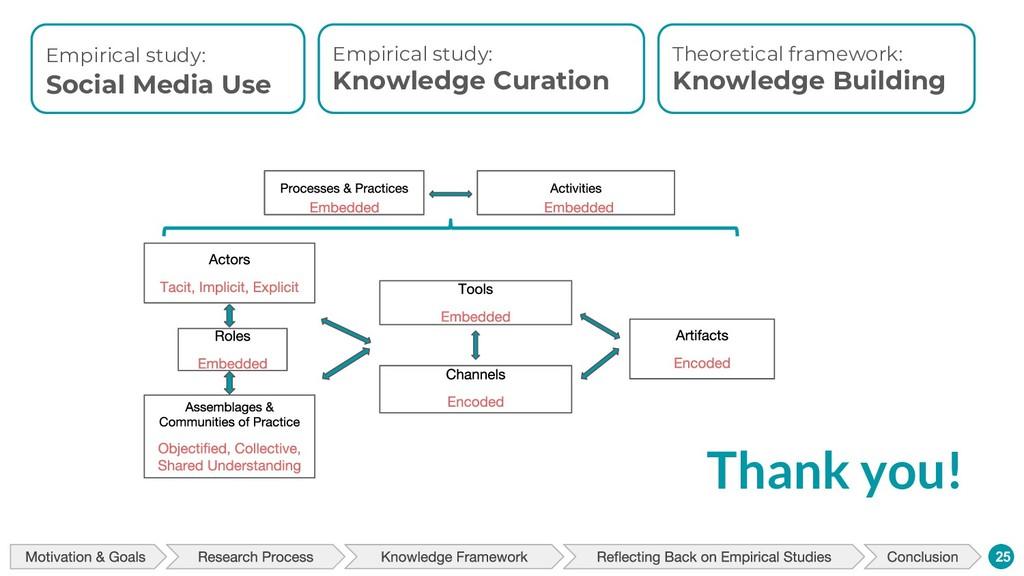 Thank you! 25 Empirical study: Social Media Use...