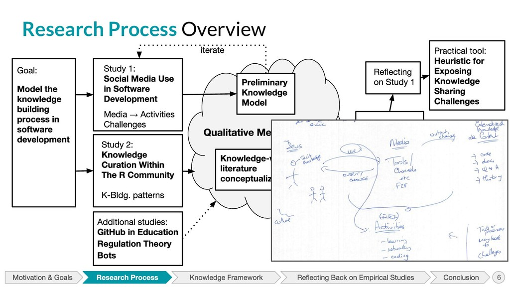 Research Process Overview → 6