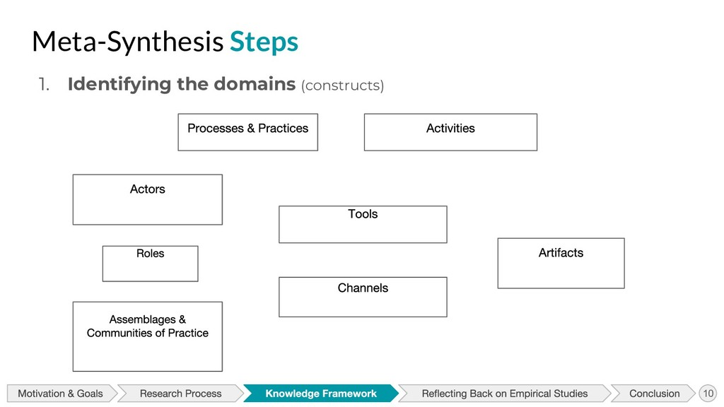 Meta-Synthesis Steps 1. Identifying the domains...