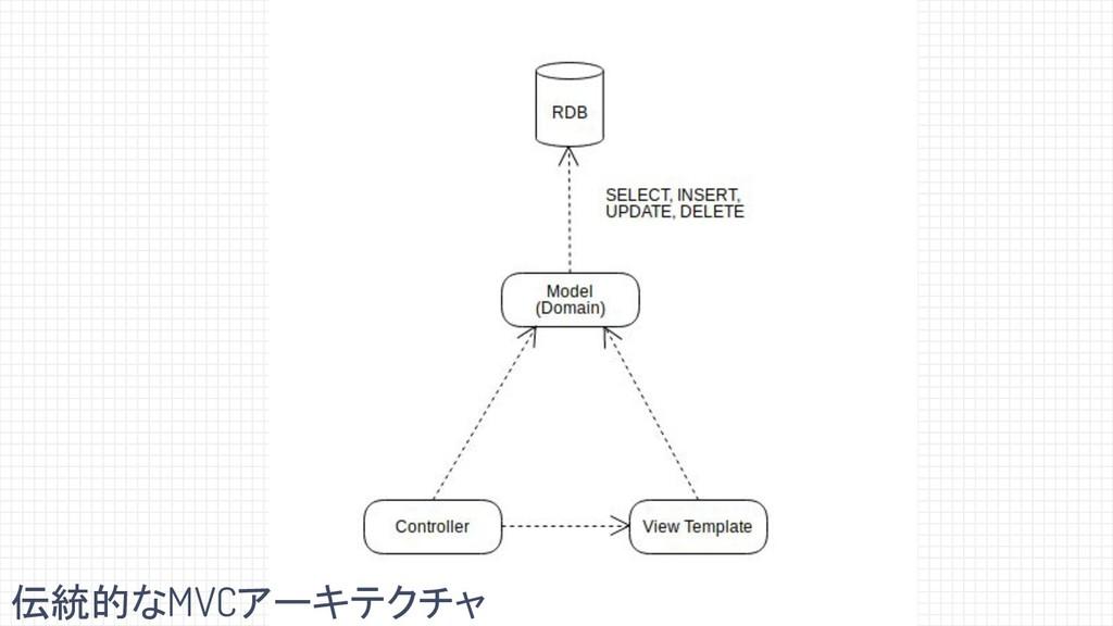 伝統的なMVCアーキテクチャ