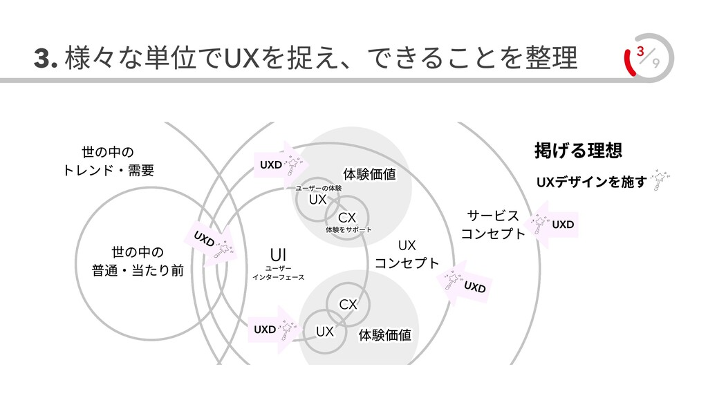 9 3 3. 様々な単位でUXを捉え、できることを整理 UXデザインを施す 世の中の  普通・...