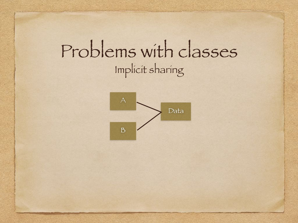 Problems with classes Implicit sharing A B Data...