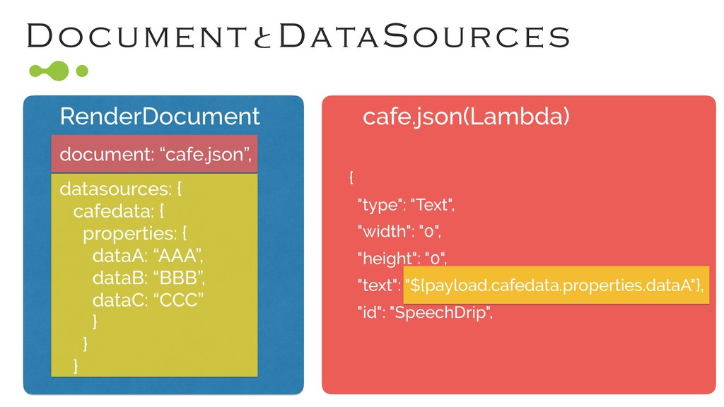 DocumentͱDataSources RenderDocument cafe.json(L...