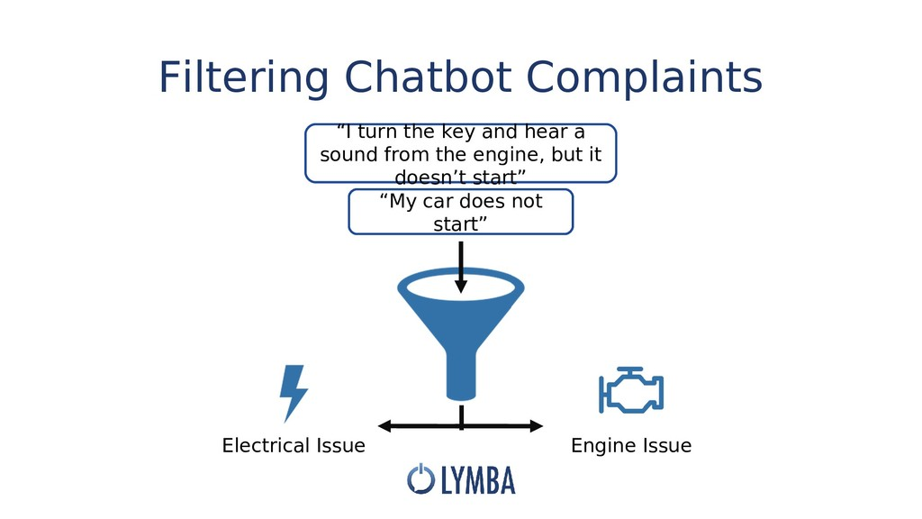 Filtering Chatbot Complaints Electrical Issue E...