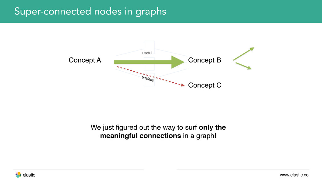 www.elastic.co Super-connected nodes in graphs ...