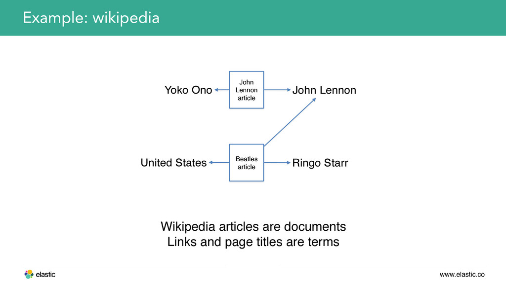 www.elastic.co Example: wikipedia Yoko Ono John...