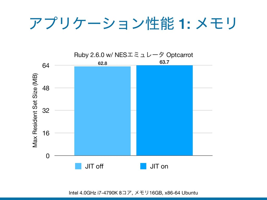 ΞϓϦέʔγϣϯੑ 1: ϝϞϦ Intel 4.0GHz i7-4790K 8ίΞ, ϝϞ...