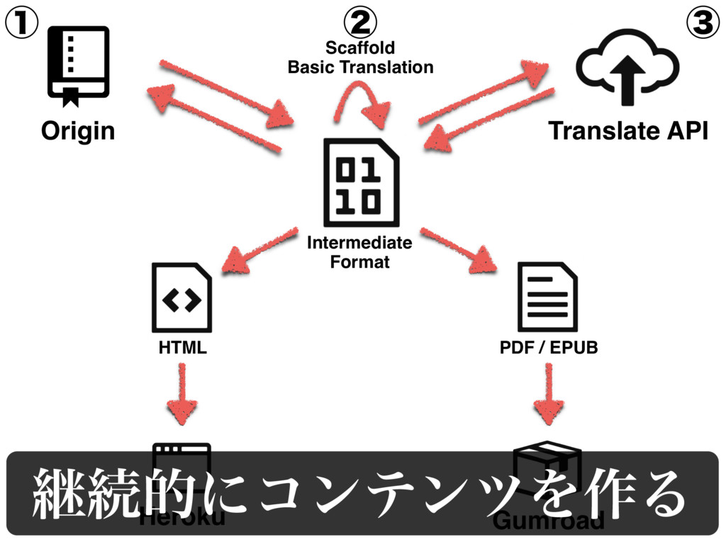 Origin Translate API Heroku Gumroad HTML PDF / ...