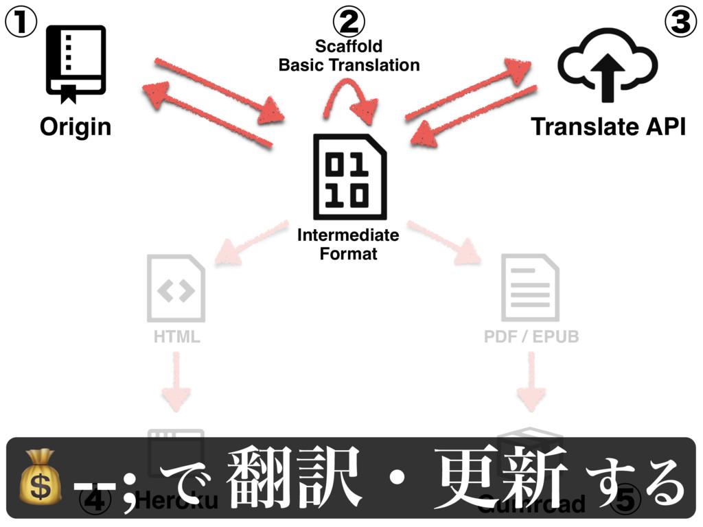 Heroku Gumroad HTML PDF / EPUB ᶃ ᶅ ᶆ ᶄ ᶇ --; Ͱ ...