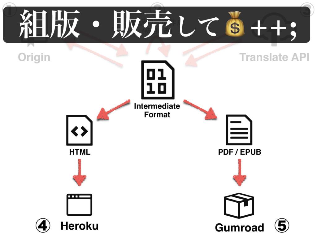 Heroku Gumroad HTML ༁نൣͷ࡞ (ॳճͷΈ) PDF / EPUB ᶃ...