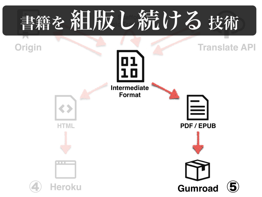 Scaffold Basic Translation Heroku Gumroad HTML ...