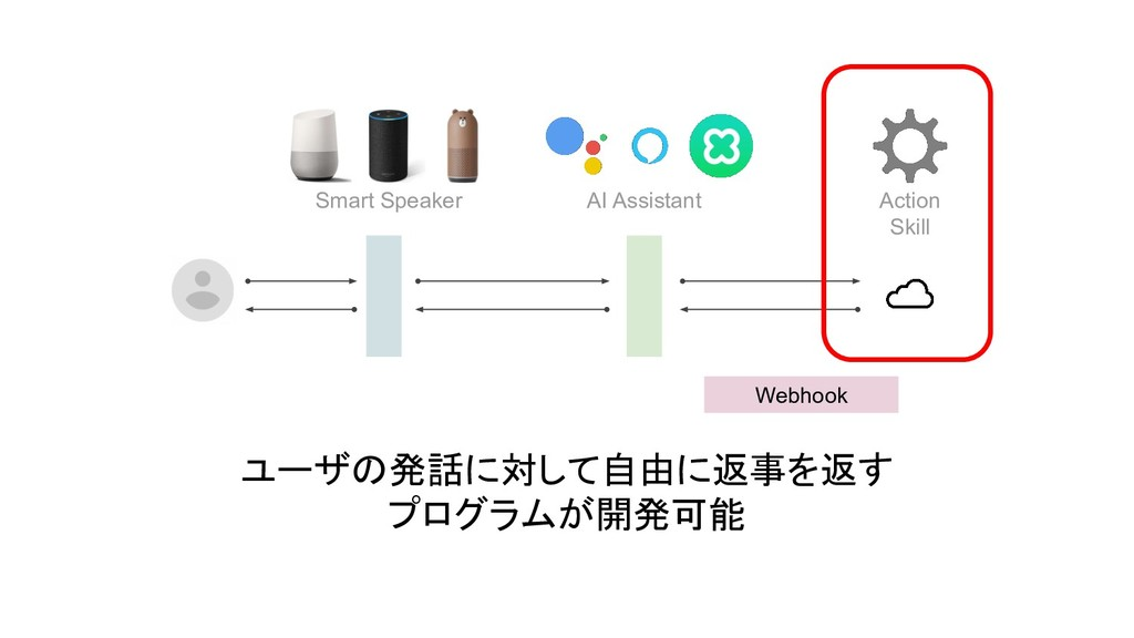 Smart Speaker Action Skill Webhook AI Assistant...