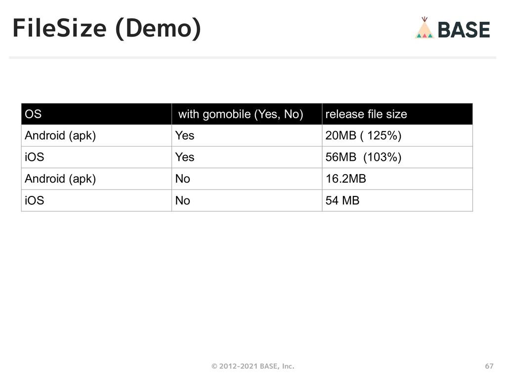 67 © 2012-2021 BASE, Inc. FileSize (Demo) OS wi...