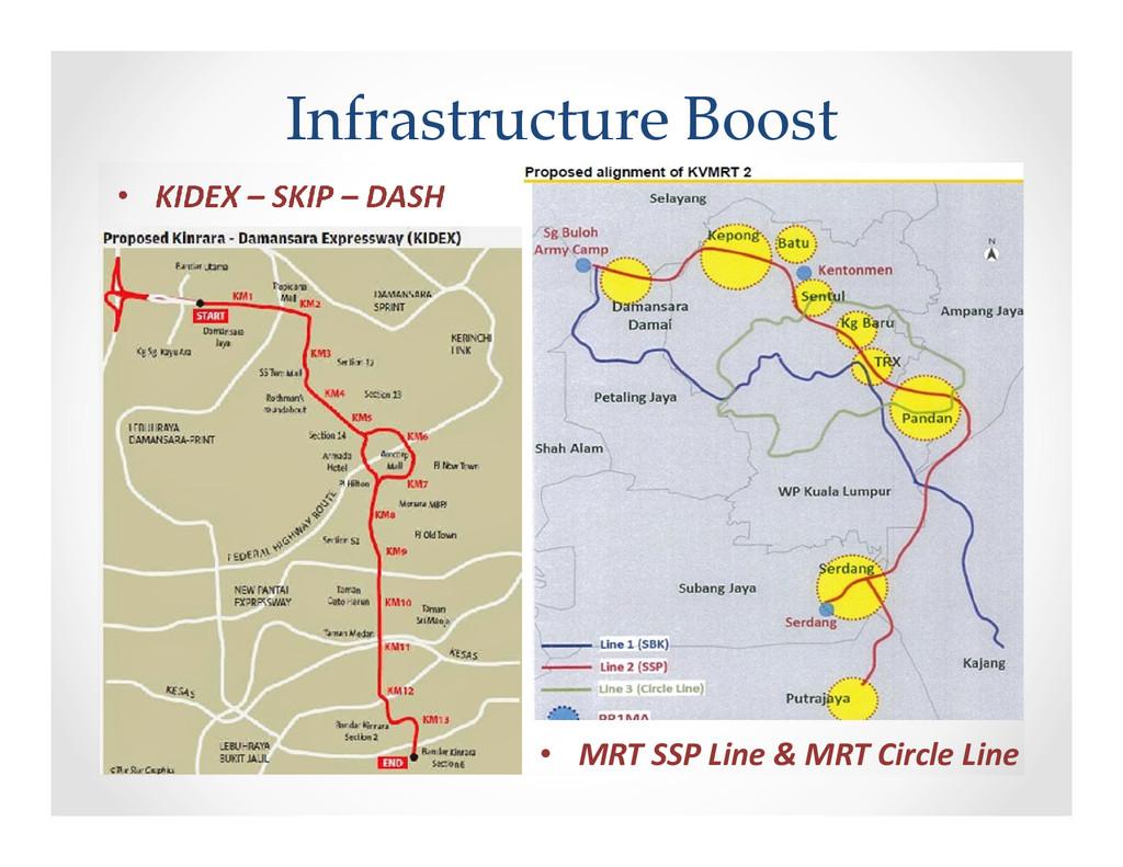 Infrastructure Boost • KIDEX – SKIP – DASH • MR...