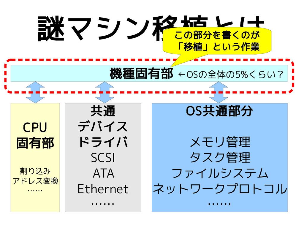 謎マシン移植とは OS共通部分 メモリ管理 タスク管理 ファイルシステム ネットワークプロトコ...