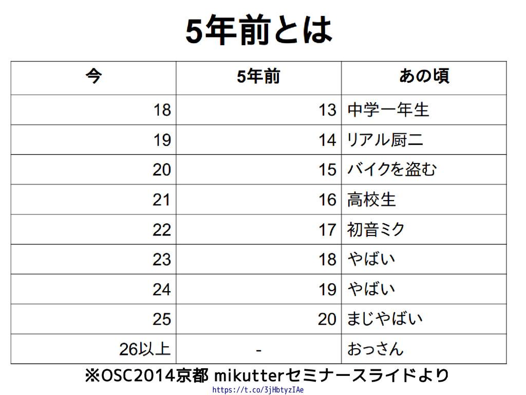 ※OSC2014京都 mikutterセミナースライドより https://t.co/3jHb...