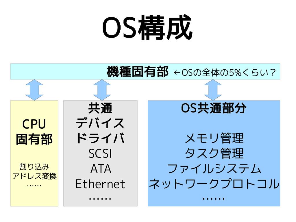 OS構成 OS共通部分 メモリ管理 タスク管理 ファイルシステム ネットワークプロトコル ……...