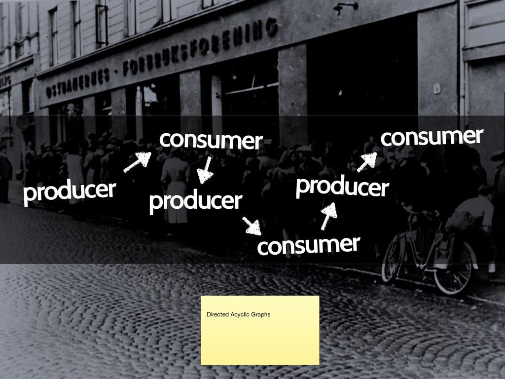 producer consumer producer consumer producer co...