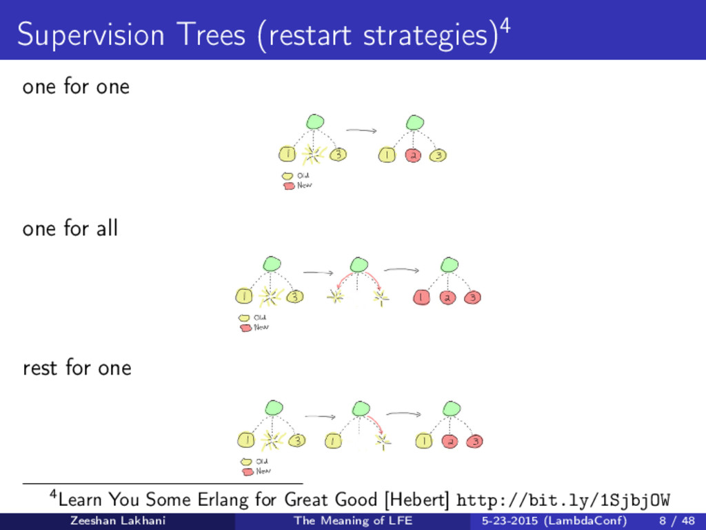 Supervision Trees (restart strategies)4 one for...