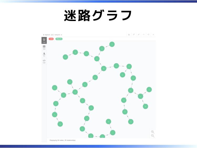 迷路グラフ