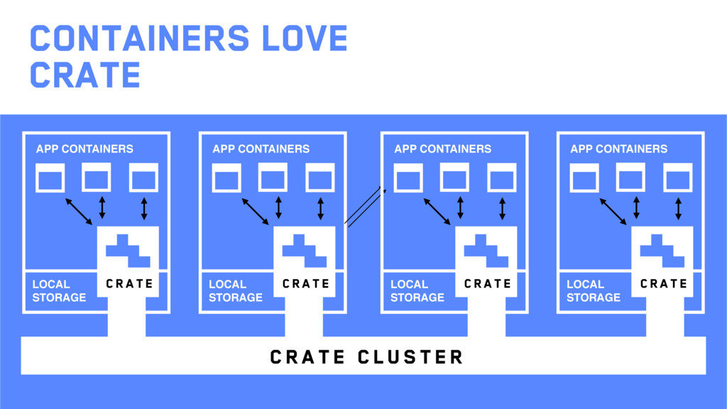 CONTAINERS love Crate crate APP CONTAINERS LOCA...