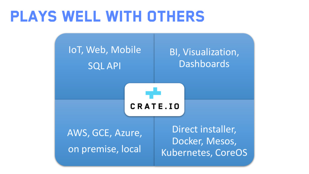 IoT, Web, Mobile SQL API BI, Visualization, Das...