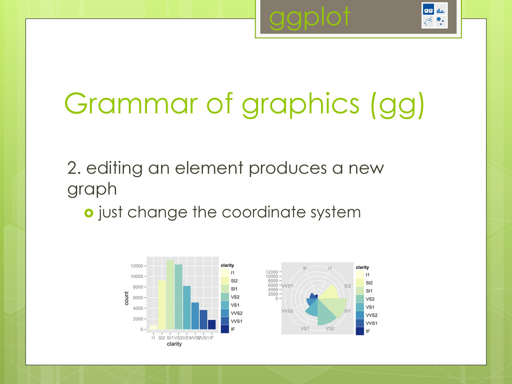 ggplot 2. editing an element produces a new gra...