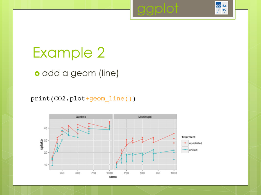 ggplot Example 2 ›  add a geom (line) print(CO...